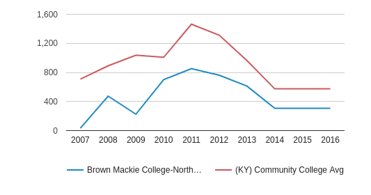 Brown Mackie College-Northern Kentucky Full-Time Students (2007-2016)