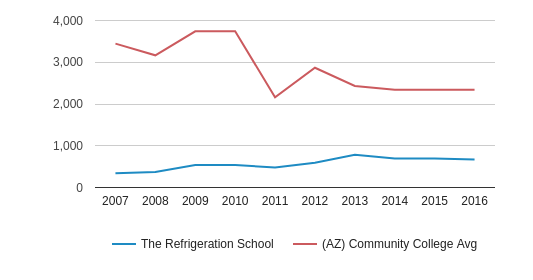 This chart display the total enrollment of The Refrigeration School and community college average number of enrollment of AZ by year, with the latest 2015-16 school year data.