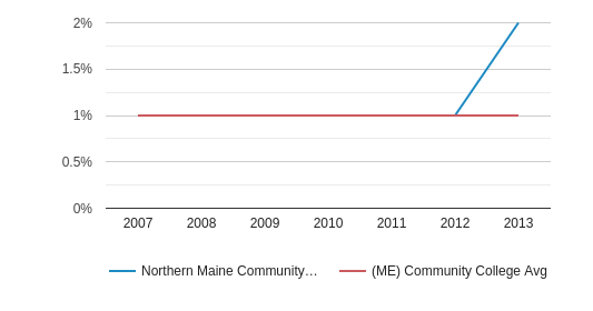 This chart display the percentage of Hispanic students in Northern Maine Community College and the percentage of Hispanic community college students in ME by year, with the latest 2012-13 school year data.