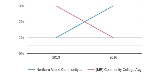 Northern Maine Community College Non Resident (2013-2016)