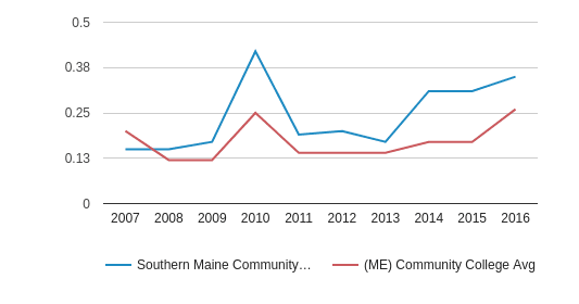 Southern Maine Community College Diversity Score (2007-2016)
