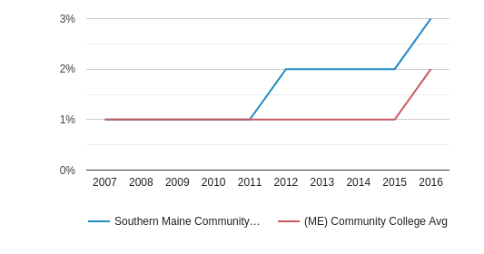 This chart display the percentage of Hispanic students in Southern Maine Community College and the percentage of Hispanic community college students in ME by year, with the latest 2015-16 school year data.