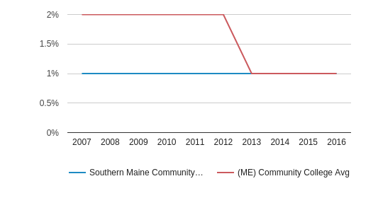 This chart display the percentage of American Indian/Alaskan students in Southern Maine Community College and the percentage of American Indian/Alaskan community college students in ME by year, with the latest 2015-16 school year data.