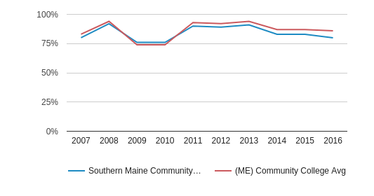 This chart display the percentage of White students in Southern Maine Community College and the percentage of White community college students in ME by year, with the latest 2015-16 school year data.