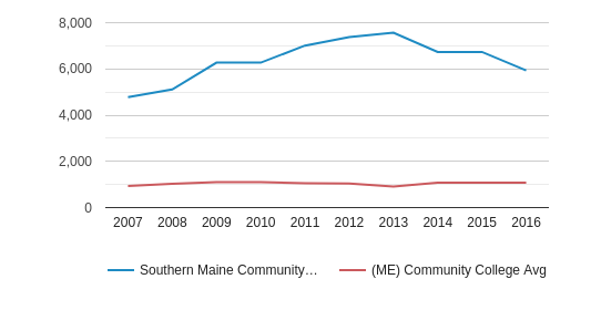 This chart display the total enrollment of Southern Maine Community College and community college average number of enrollment of ME by year, with the latest 2015-16 school year data.