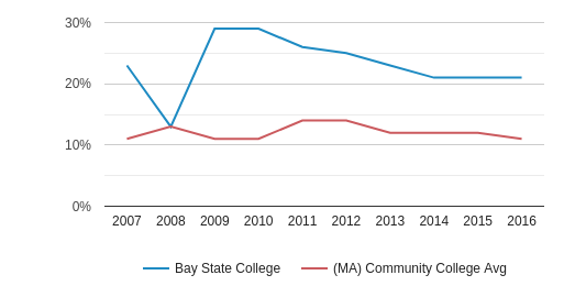This chart display the percentage of Black students in Bay State College and the percentage of Black community college students in MA by year, with the latest 2015-16 school year data.