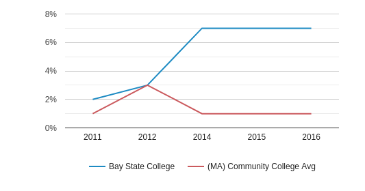 This chart display the percentage of Two or more races students in Bay State College and the percentage of Two or more races community college students in MA by year, with the latest 2015-16 school year data.