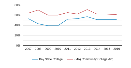 This chart display the percentage of White students in Bay State College and the percentage of White community college students in MA by year, with the latest 2015-16 school year data.