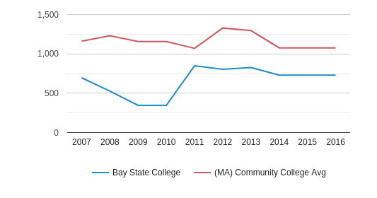 This chart display the total number of Full-Time students enrollment of Bay State College and average number of community college Full-Time students enrollment of MA by year, with the latest 2015-16 school year data.