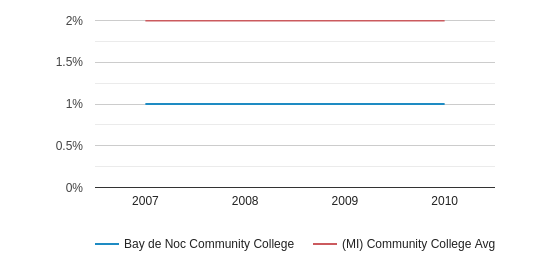 This chart display the percentage of Asian students in Bay de Noc Community College and the percentage of Asian community college students in MI by year, with the latest 2009-10 school year data.