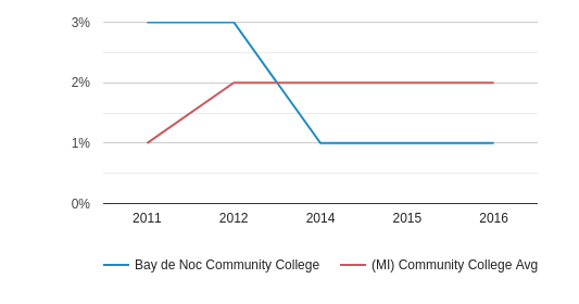 This chart display the percentage of Two or more races students in Bay de Noc Community College and the percentage of Two or more races community college students in MI by year, with the latest 2015-16 school year data.