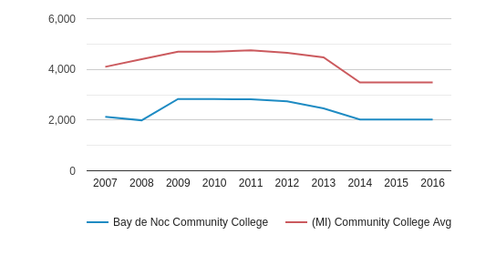 This chart display the total enrollment of Bay de Noc Community College and community college average number of enrollment of MI by year, with the latest 2015-16 school year data.