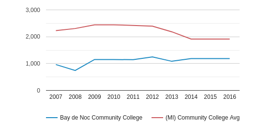 This chart display the total number of Part-Time students enrollment of Bay de Noc Community College and average number of community college Part-Time students enrollment of MI by year, with the latest 2015-16 school year data.