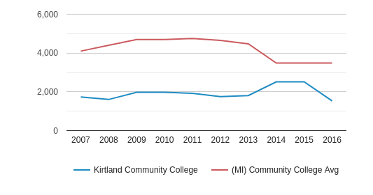 This chart display the total enrollment of Kirtland Community College and community college average number of enrollment of MI by year, with the latest 2015-16 school year data.