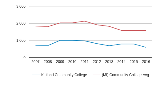 Kirtland Community College Full-Time Students (2007-2016)