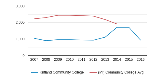 This chart display the total number of Part-Time students enrollment of Kirtland Community College and average number of community college Part-Time students enrollment of MI by year, with the latest 2015-16 school year data.