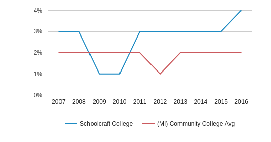 This chart display the percentage of Asian students in Schoolcraft College and the percentage of Asian community college students in MI by year, with the latest 2015-16 school year data.