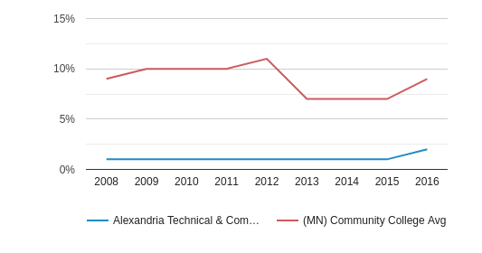 This chart display the percentage of Black students in Alexandria Technical & Community College and the percentage of Black community college students in MN by year, with the latest 2015-16 school year data.