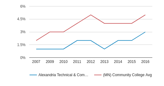 This chart display the percentage of Hispanic students in Alexandria Technical & Community College and the percentage of Hispanic community college students in MN by year, with the latest 2015-16 school year data.