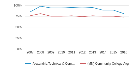 This chart display the percentage of White students in Alexandria Technical & Community College and the percentage of White community college students in MN by year, with the latest 2015-16 school year data.