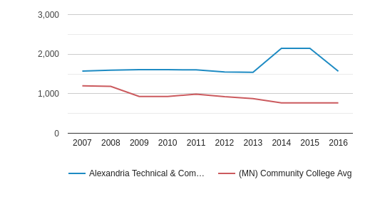 This chart display the total number of Full-Time students enrollment of Alexandria Technical & Community College and average number of community college Full-Time students enrollment of MN by year, with the latest 2015-16 school year data.