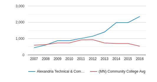 Alexandria Technical & Community College Part-Time Students (2007-2016)