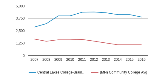Central Lakes College-Brainerd Total Enrollment (2007-2016)