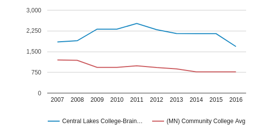 Central Lakes College-Brainerd Full-Time Students (2007-2016)