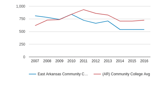 East Arkansas Community College Full-Time Students (2007-2016)