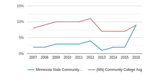 Minnesota State Community and Technical College Black (2007-2016)