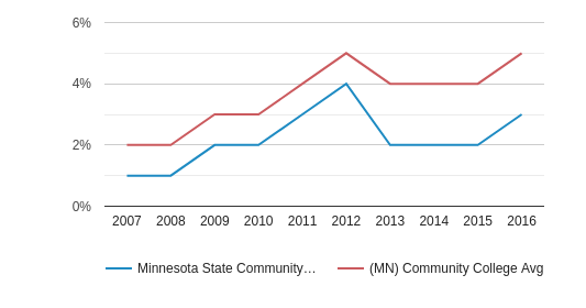 Minnesota State Community and Technical College Hispanic (2007-2016)