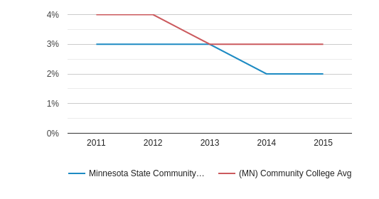 This chart display the percentage of Two or more races students in Minnesota State Community and Technical College and the percentage of Two or more races community college students in MN by year, with the latest 2014-15 school year data.
