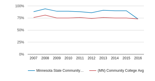 Minnesota State Community and Technical College White (2007-2016)