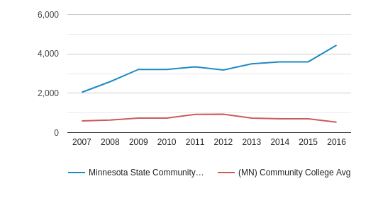 This chart display the total number of Part-Time students enrollment of Minnesota State Community and Technical College and average number of community college Part-Time students enrollment of MN by year, with the latest 2015-16 school year data.