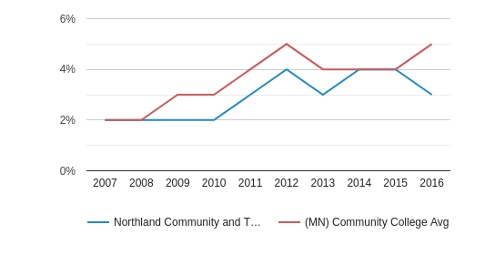 This chart display the percentage of Hispanic students in Northland Community and Technical College and the percentage of Hispanic community college students in MN by year, with the latest 2015-16 school year data.