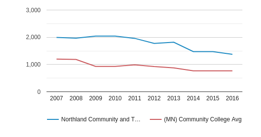 This chart display the total number of Full-Time students enrollment of Northland Community and Technical College and average number of community college Full-Time students enrollment of MN by year, with the latest 2015-16 school year data.