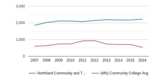This chart display the total number of Part-Time students enrollment of Northland Community and Technical College and average number of community college Part-Time students enrollment of MN by year, with the latest 2015-16 school year data.