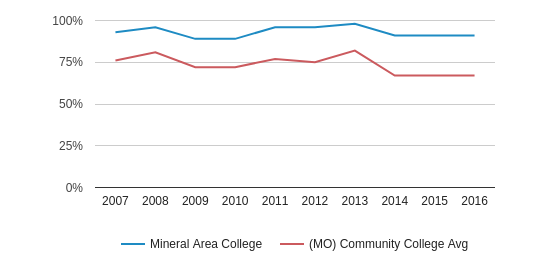 Mineral Area College White (2007-2016)