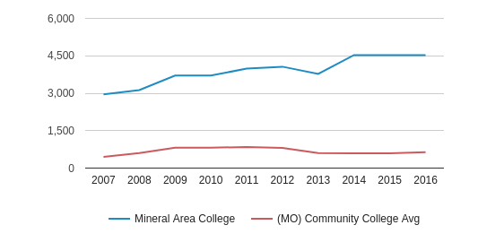 This chart display the total enrollment of Mineral Area College and community college average number of enrollment of MO by year, with the latest 2015-16 school year data.