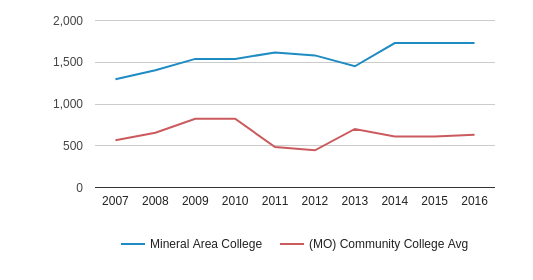 This chart display the total number of Part-Time students enrollment of Mineral Area College and average number of community college Part-Time students enrollment of MO by year, with the latest 2015-16 school year data.