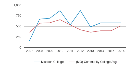 Missouri College Full-Time Students (2007-2016)