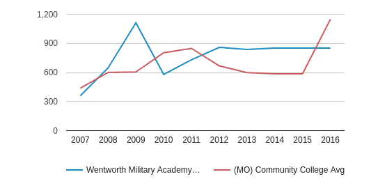 Wentworth Military Academy & College Total Enrollment (2007-2016)