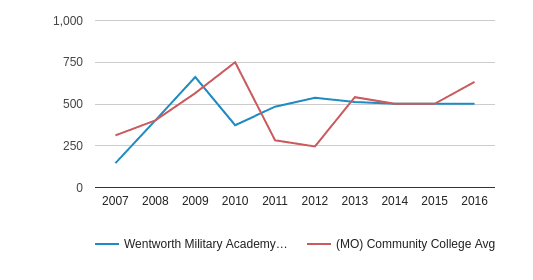 This chart display the total number of Part-Time students enrollment of Wentworth Military Academy & College and average number of community college Part-Time students enrollment of MO by year, with the latest 2015-16 school year data.