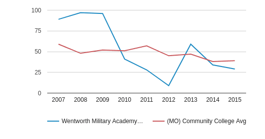 Wentworth Military Academy & College Completion Rates for First-Time, Full-Time Students (2007-2015)
