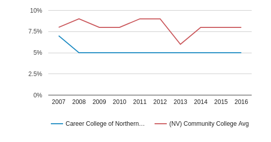 Career College of Northern Nevada Black (2007-2016)