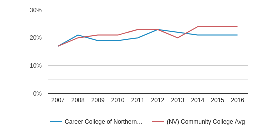 This chart display the percentage of Hispanic students in Career College of Northern Nevada and the percentage of Hispanic community college students in NV by year, with the latest 2015-16 school year data.
