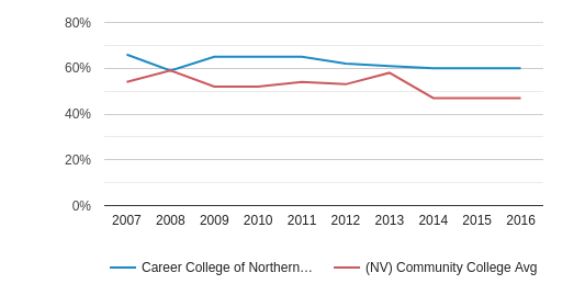 Career College of Northern Nevada White (2007-2016)