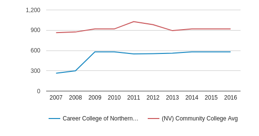 This chart display the total number of Full-Time students enrollment of Career College of Northern Nevada and average number of community college Full-Time students enrollment of NV by year, with the latest 2015-16 school year data.