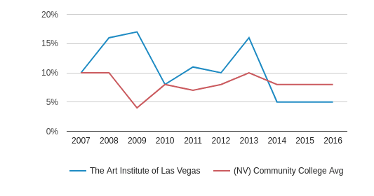 The Art Institute of Las Vegas Asian (2007-2016)
