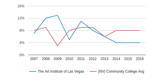 This chart display the percentage of Black students in The Art Institute of Las Vegas and the percentage of Black community college students in NV by year, with the latest 2015-16 school year data.